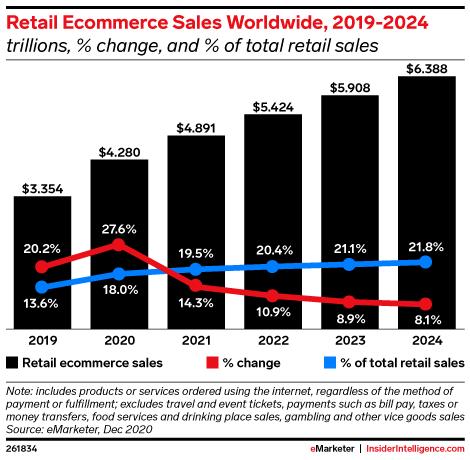 Projekcija ecommerce trendova 2019 - 2024